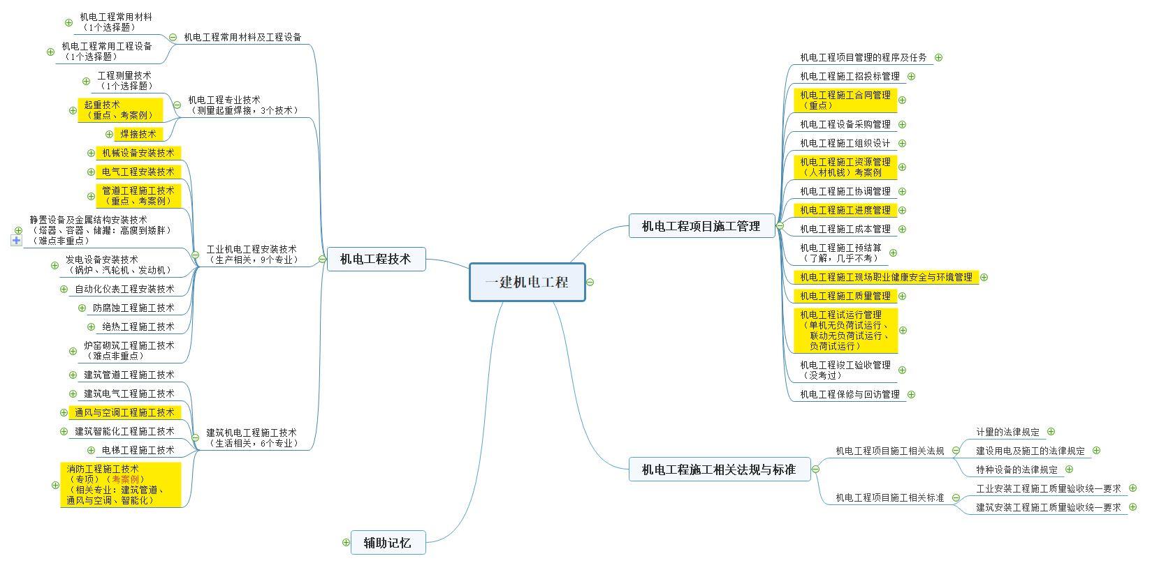 一建机电工程思维导图1H411020 机电工程常用工程设备